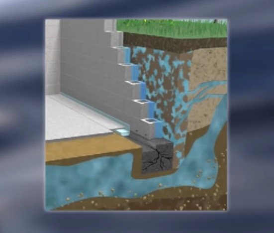 When It Comes To Avoiding Water Issues, Good Home Maintenance Means  Creating Positive Drainage Around The Home, So That Water Flows Away ...